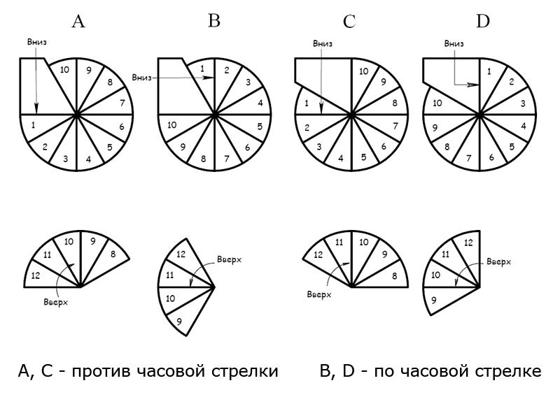 Правила эргономики при проектировании винтовой лестницы