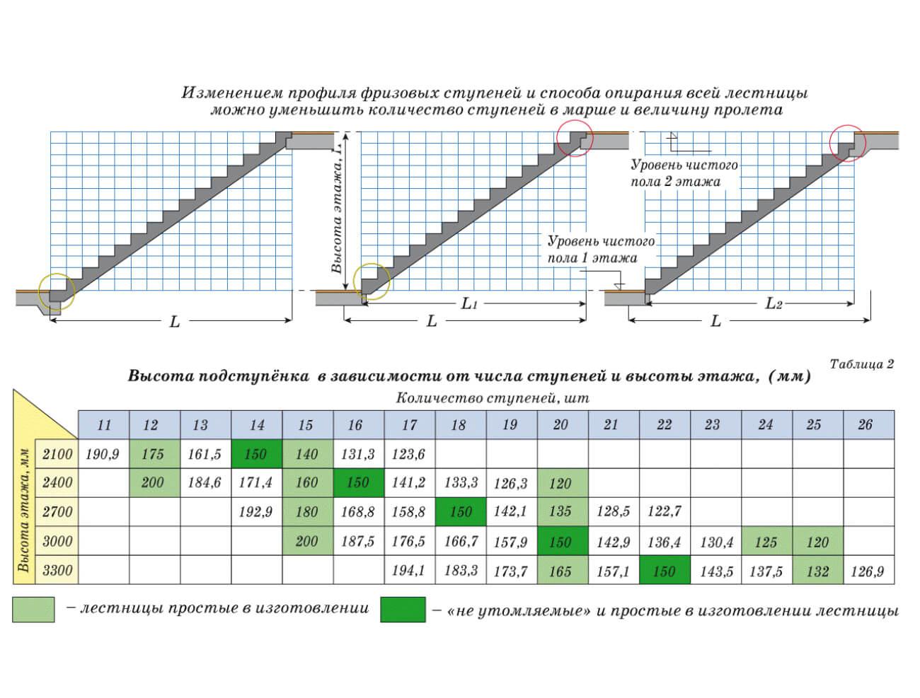 Стандартная высота потолков в доме и квартире: регламенты сн.