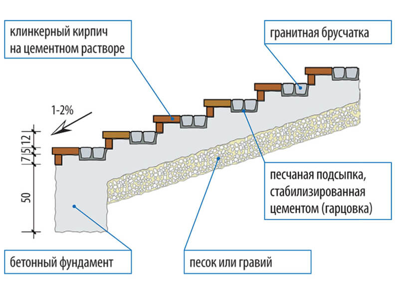 фундамент под наружную лестницу