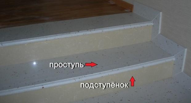 Что такое проступь лестницы?